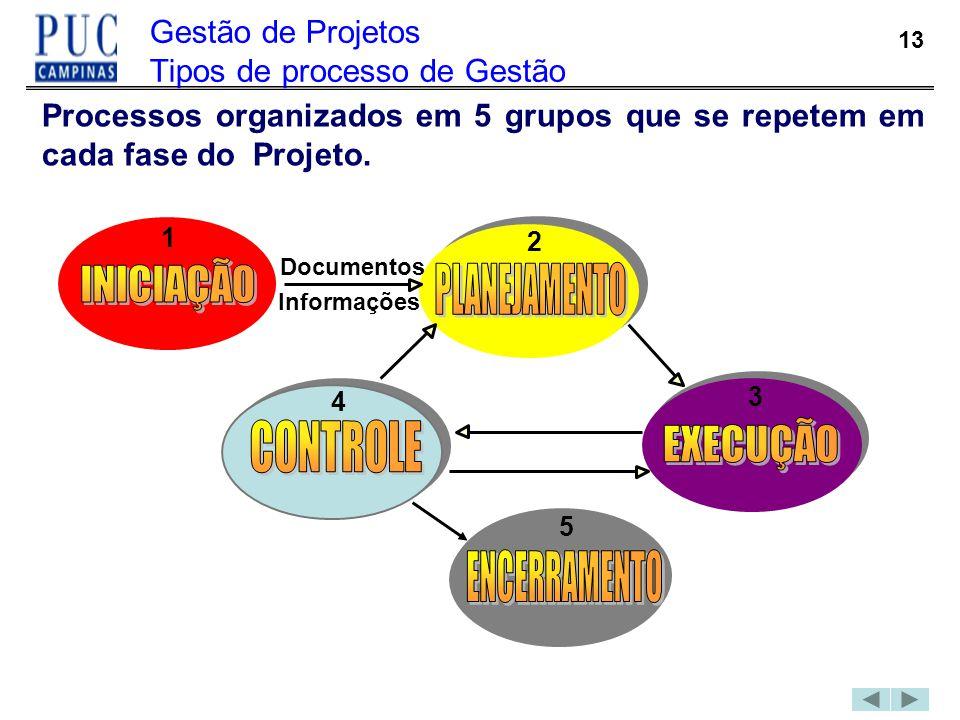 13 Gestão de Projetos Tipos de processo de Gestão Processos organizados em 5 grupos que se repetem em cada fase do Projeto. Documentos Informações 1 2