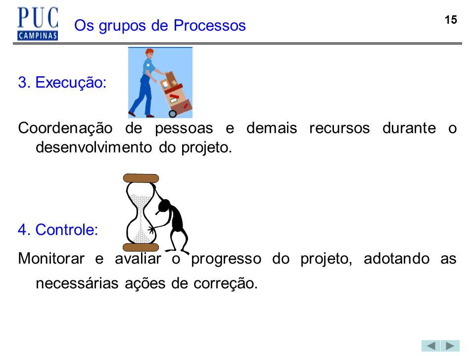 15 Os grupos de Processos 3. Execução: Coordenação de pessoas e demais recursos durante o desenvolvimento do projeto. 4. Controle: Monitorar e avaliar