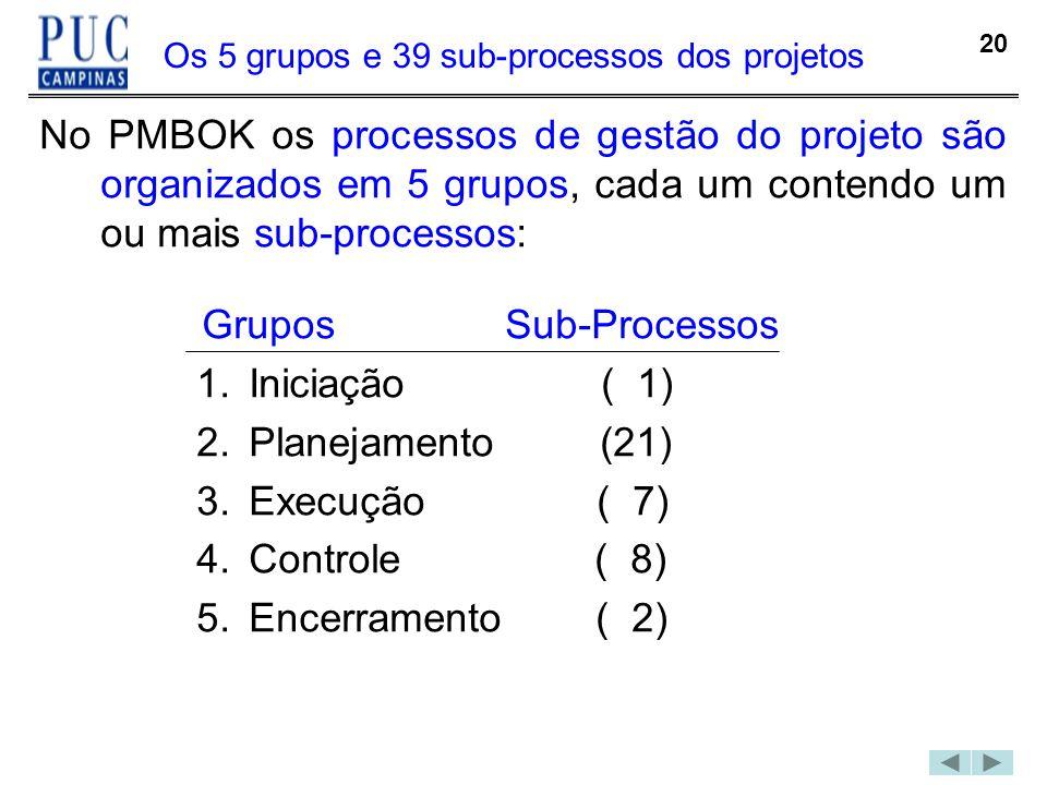 20 Os 5 grupos e 39 sub-processos dos projetos No PMBOK os processos de gestão do projeto são organizados em 5 grupos, cada um contendo um ou mais sub