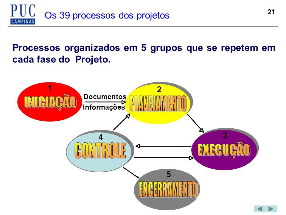 21 Os 39 processos dos projetos Processos organizados em 5 grupos que se repetem em cada fase do Projeto. Documentos Informações 1 2 3 4 5