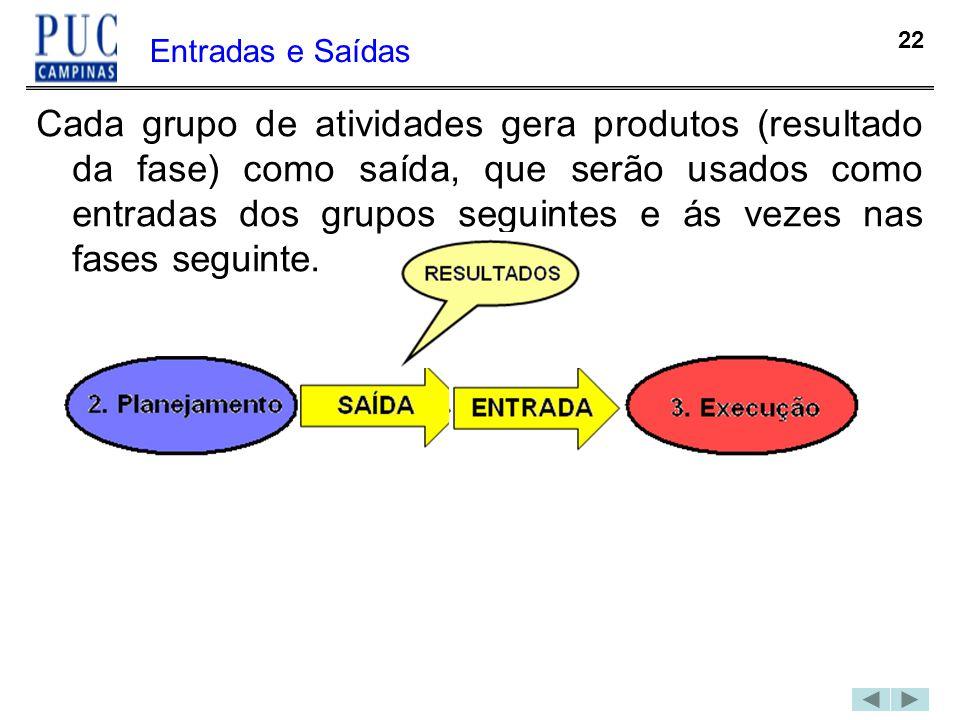 22 Entradas e Saídas Cada grupo de atividades gera produtos (resultado da fase) como saída, que serão usados como entradas dos grupos seguintes e ás v