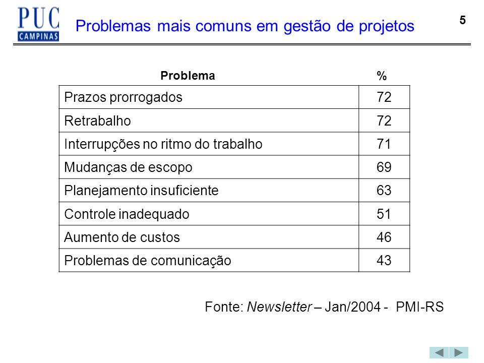 5 Problemas mais comuns em gestão de projetos Prazos prorrogados72 Retrabalho72 Interrupções no ritmo do trabalho71 Mudanças de escopo69 Planejamento