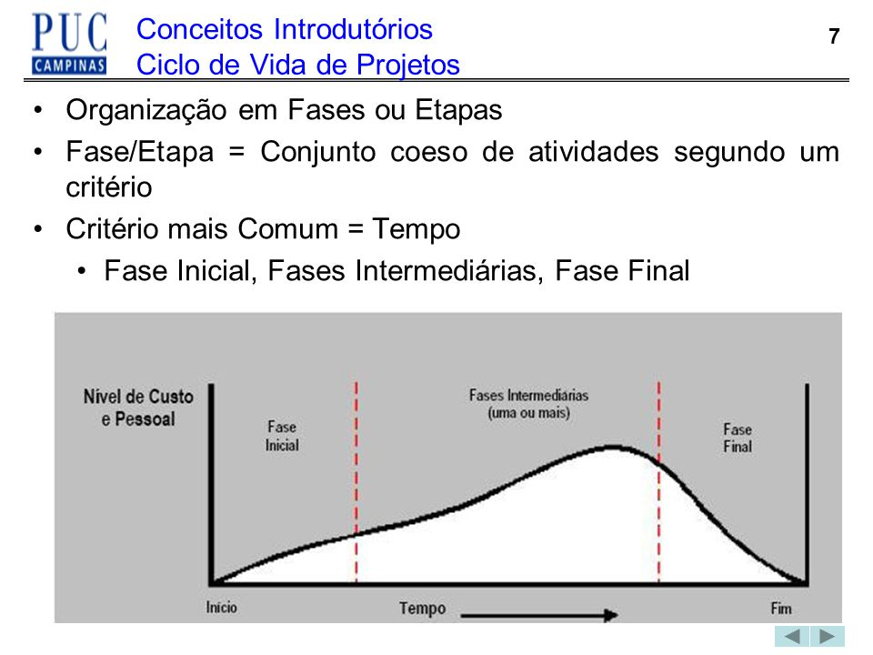 7 Conceitos Introdutórios Ciclo de Vida de Projetos Organização em Fases ou Etapas Fase/Etapa = Conjunto coeso de atividades segundo um critério Crité