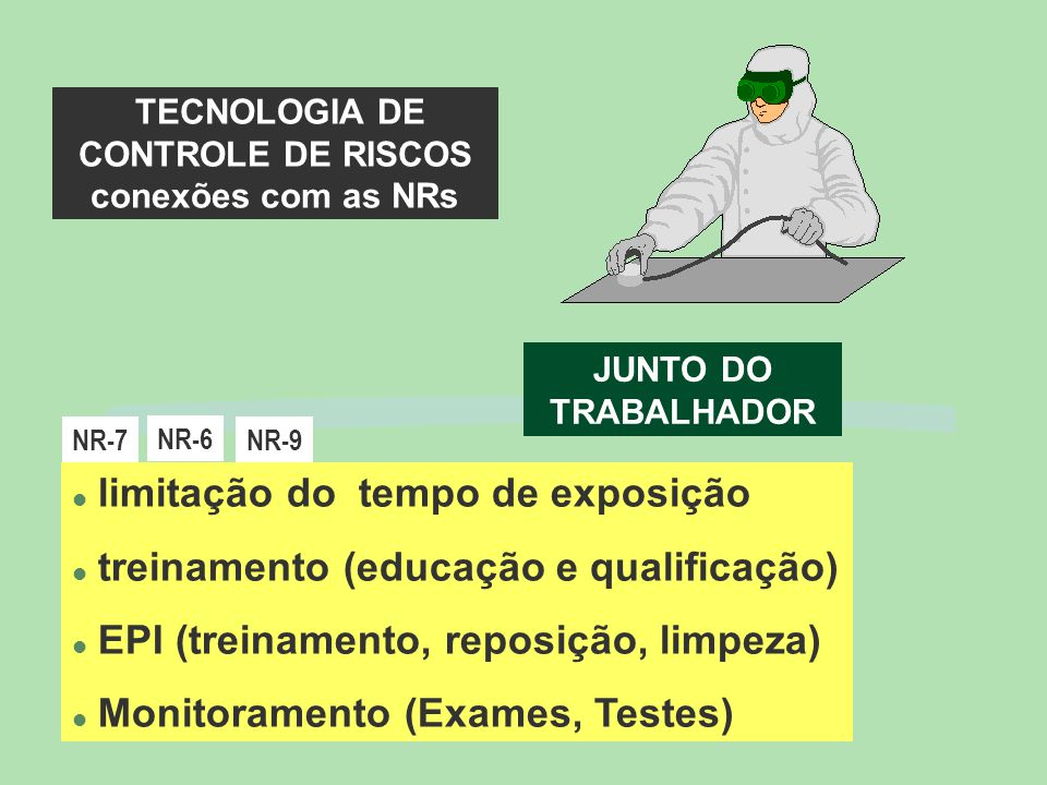 l limitação do tempo de exposição l treinamento (educação e qualificação) l EPI (treinamento, reposição, limpeza) l Monitoramento (Exames, Testes) JUNTO DO TRABALHADOR NR-7 NR-6 TECNOLOGIA DE CONTROLE DE RISCOS conexões com as NRs NR-9