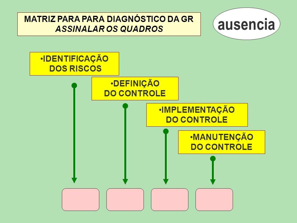 ausencia IDENTIFICAÇÃO DOS RISCOS DEFINIÇÃO DO CONTROLE IMPLEMENTAÇÃO DO CONTROLE MANUTENÇÃO DO CONTROLE MATRIZ PARA PARA DIAGNÓSTICO DA GR ASSINALAR