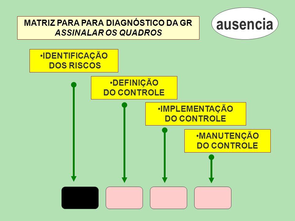 IDENTIFICAÇÃO DOS RISCOS DEFINIÇÃO DO CONTROLE IMPLEMENTAÇÃO DO CONTROLE MANUTENÇÃO DO CONTROLE ausencia MATRIZ PARA PARA DIAGNÓSTICO DA GR ASSINALAR OS QUADROS