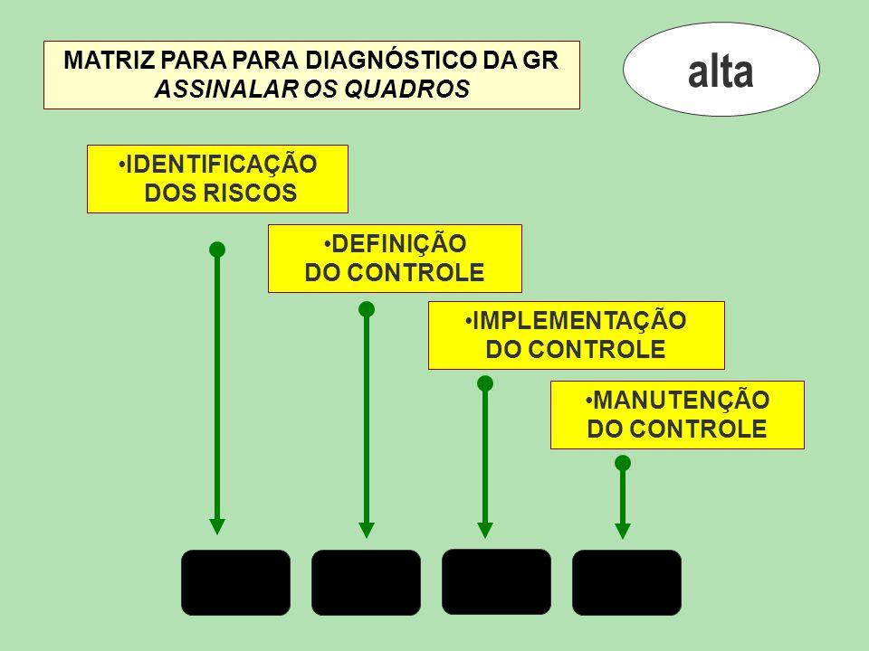 alta IDENTIFICAÇÃO DOS RISCOS DEFINIÇÃO DO CONTROLE IMPLEMENTAÇÃO DO CONTROLE MANUTENÇÃO DO CONTROLE MATRIZ PARA PARA DIAGNÓSTICO DA GR ASSINALAR OS QUADROS