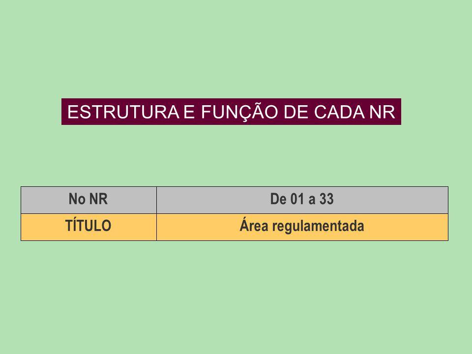 Área regulamentadaTÍTULO De 01 a 33No NR ESTRUTURA E FUNÇÃO DE CADA NR
