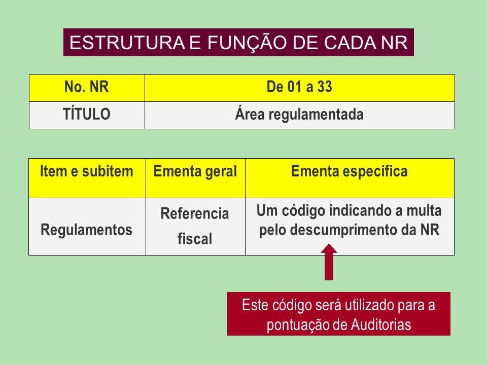 Área regulamentadaTÍTULO De 01 a 33No. NR Um código indicando a multa pelo descumprimento da NR Referencia fiscal Regulamentos Ementa especificaEmenta