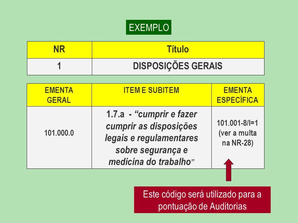 DISPOSIÇÕES GERAIS1 TítuloNR 101.001-8/I=1 (ver a multa na NR-28) 1.7.a - cumprir e fazer cumprir as disposições legais e regulamentares sobre segurança e medicina do trabalho 101.000.0 EMENTA ESPECÍFICA ITEM E SUBITEMEMENTA GERAL EXEMPLO Este código será utilizado para a pontuação de Auditorias