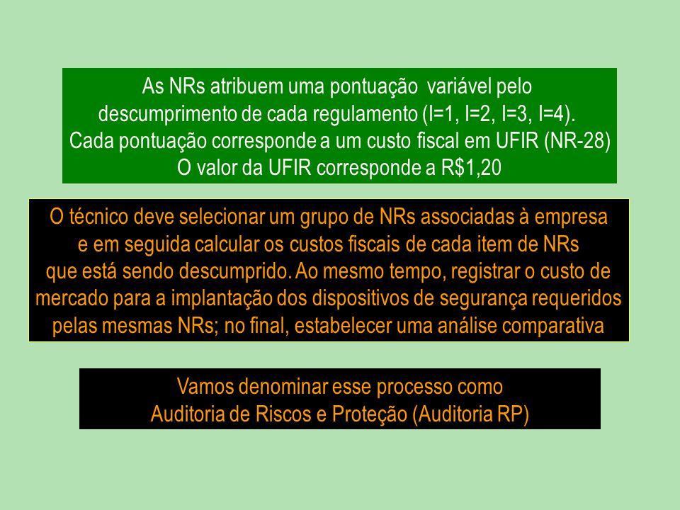 As NRs atribuem uma pontuação variável pelo descumprimento de cada regulamento (I=1, I=2, I=3, I=4). Cada pontuação corresponde a um custo fiscal em U