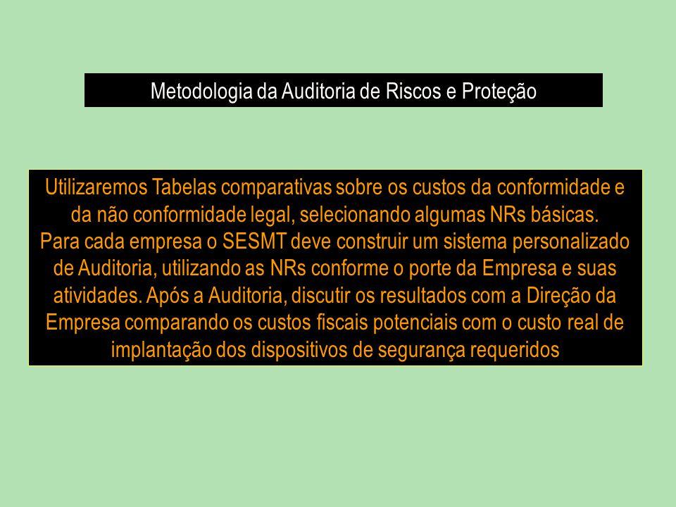 Metodologia da Auditoria de Riscos e Proteção Utilizaremos Tabelas comparativas sobre os custos da conformidade e da não conformidade legal, selecionando algumas NRs básicas.