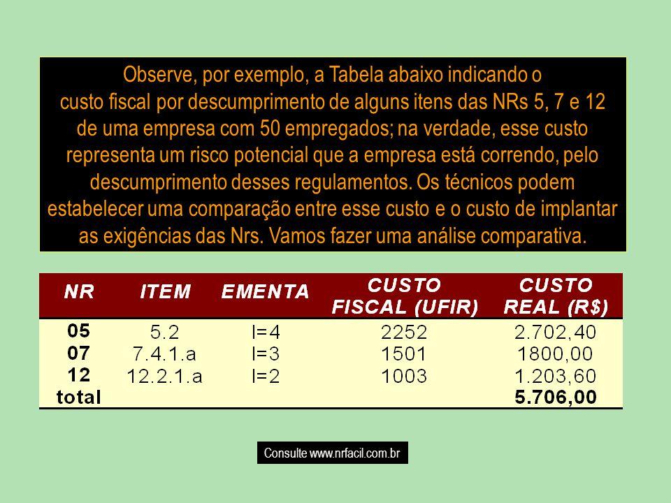 Observe, por exemplo, a Tabela abaixo indicando o custo fiscal por descumprimento de alguns itens das NRs 5, 7 e 12 de uma empresa com 50 empregados; na verdade, esse custo representa um risco potencial que a empresa está correndo, pelo descumprimento desses regulamentos.