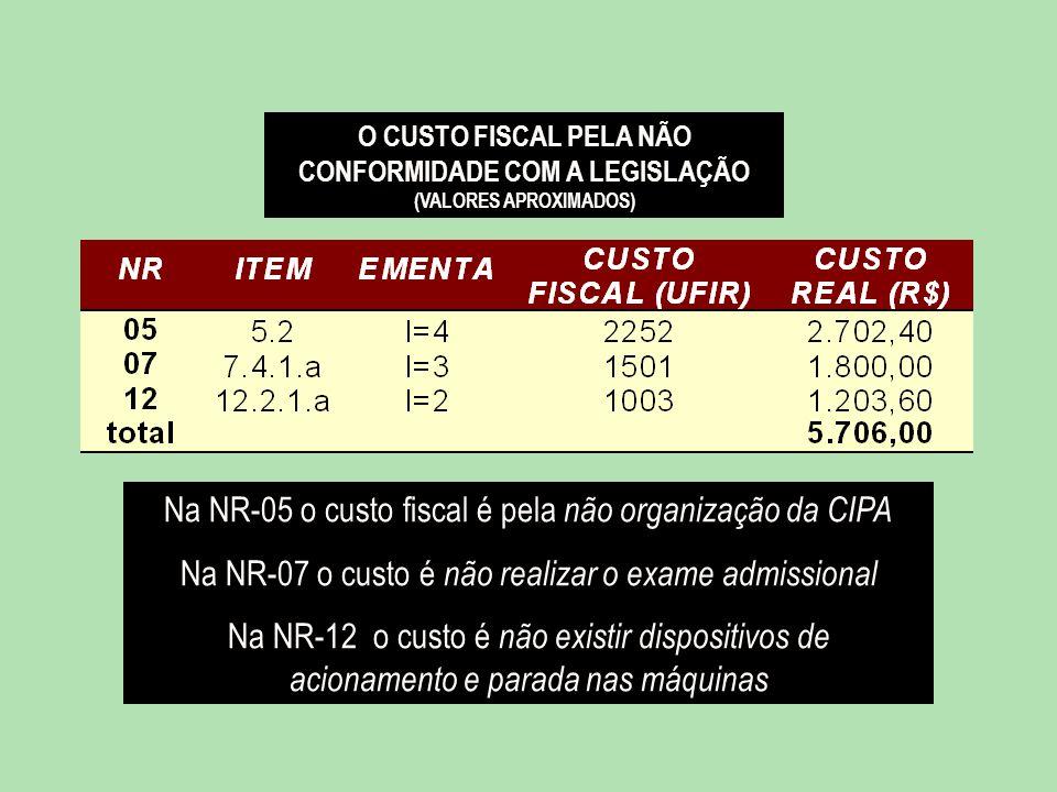 Na NR-05 o custo fiscal é pela não organização da CIPA Na NR-07 o custo é não realizar o exame admissional Na NR-12 o custo é não existir dispositivos de acionamento e parada nas máquinas O CUSTO FISCAL PELA NÃO CONFORMIDADE COM A LEGISLAÇÃO (VALORES APROXIMADOS)