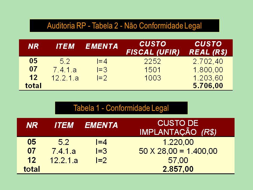 Tabela 1 - Conformidade Legal Auditoria RP - Tabela 2 - Não Conformidade Legal