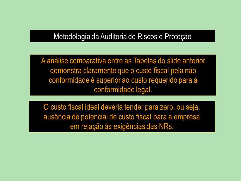 Metodologia da Auditoria de Riscos e Proteção O custo fiscal ideal deveria tender para zero, ou seja, ausência de potencial de custo fiscal para a emp
