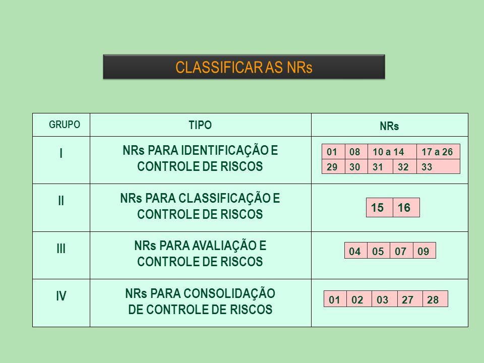 GRUPO TIPO NRs I NRs PARA IDENTIFICAÇÃO E CONTROLE DE RISCOS II NRs PARA CLASSIFICAÇÃO E CONTROLE DE RISCOS III NRs PARA AVALIAÇÃO E CONTROLE DE RISCOS IV NRs PARA CONSOLIDAÇÃO DE CONTROLE DE RISCOS 1516 0102032728 04050709 010810 a 1417 a 26 2930313233 CLASSIFICAR AS NRs