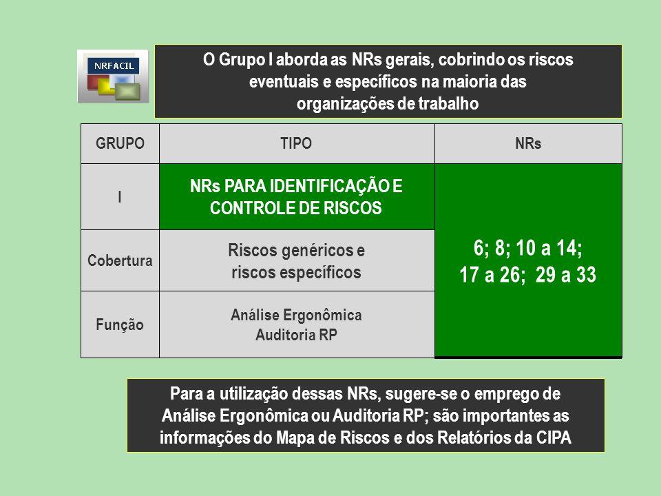 NRs PARA IDENTIFICAÇÃO E CONTROLE DE RISCS I O Grupo I aborda as NRs gerais, cobrindo os riscos eventuais e específicos na maioria das organizações de trabalho GRUPOTIPONRs I NRs PARA IDENTIFICAÇÃO E CONTROLE DE RISCOS 6; 8; 10 a 14; 17 a 26; 29 a 33 Cobertura Riscos genéricos e riscos específicos Função Análise Ergonômica Auditoria RP Para a utilização dessas NRs, sugere-se o emprego de Análise Ergonômica ou Auditoria RP; são importantes as informações do Mapa de Riscos e dos Relatórios da CIPA