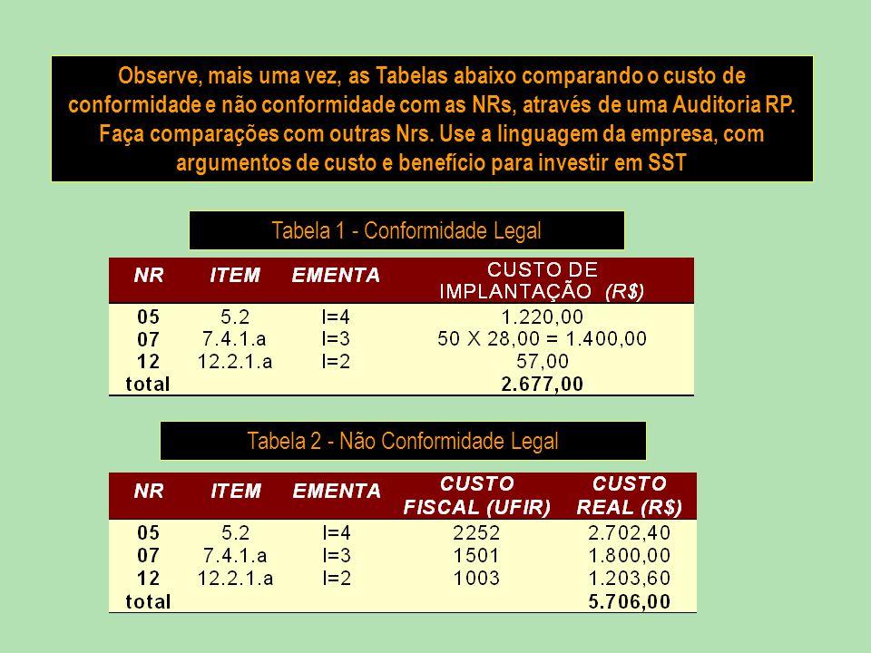 Observe, mais uma vez, as Tabelas abaixo comparando o custo de conformidade e não conformidade com as NRs, através de uma Auditoria RP. Faça comparaçõ