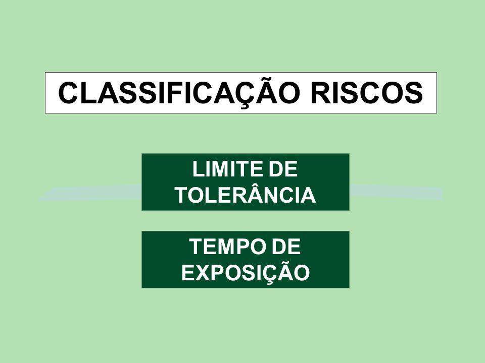 CLASSIFICAÇÃO RISCOS LIMITE DE TOLERÂNCIA TEMPO DE EXPOSIÇÃO