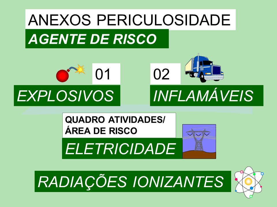 ANEXOS PERICULOSIDADE AGENTE DE RISCO 01 EXPLOSIVOS 02 INFLAMÁVEIS RADIAÇÕES IONIZANTES QUADRO ATIVIDADES/ ÁREA DE RISCO ELETRICIDADE