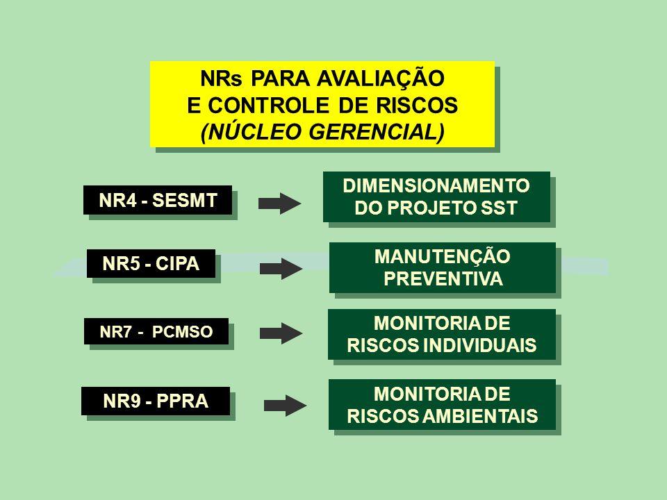 NRs PARA AVALIAÇÃO E CONTROLE DE RISCOS (NÚCLEO GERENCIAL) NR5 - CIPA MANUTENÇÃO PREVENTIVA NR7 - PCMSO MONITORIA DE RISCOS INDIVIDUAIS NR9 - PPRA MONITORIA DE RISCOS AMBIENTAIS NR4 - SESMT DIMENSIONAMENTO DO PROJETO SST