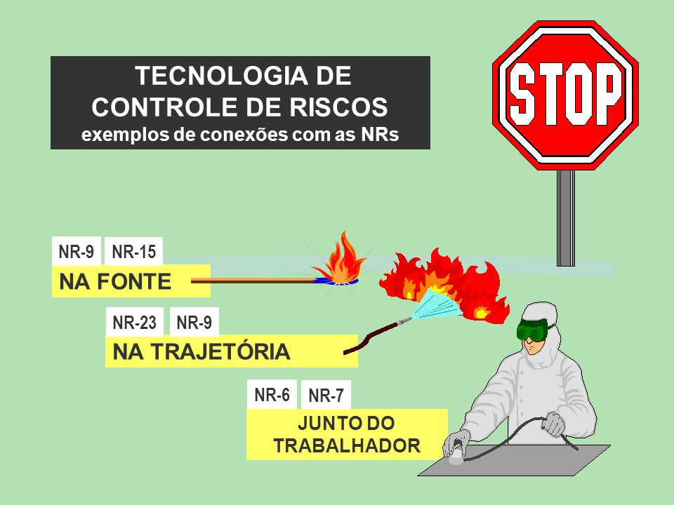 TECNOLOGIA DE CONTROLE DE RISCOS exemplos de conexões com as NRs NA TRAJETÓRIA NA FONTE JUNTO DO TRABALHADOR NR-9 NR-23 NR-7 NR-6 NR-15 NR-9