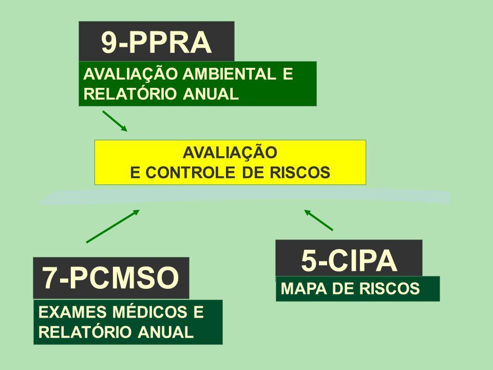 5-CIPA MAPA DE RISCOS 7-PCMSO EXAMES MÉDICOS E RELATÓRIO ANUAL 9-PPRA AVALIAÇÃO AMBIENTAL E RELATÓRIO ANUAL AVALIAÇÃO E CONTROLE DE RISCOS