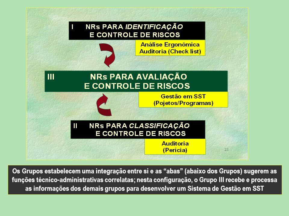 """Os Grupos estabelecem uma integração entre si e as """"abas"""" (abaixo dos Grupos) sugerem as funções técnico-administrativas correlatas; nesta configuraçã"""