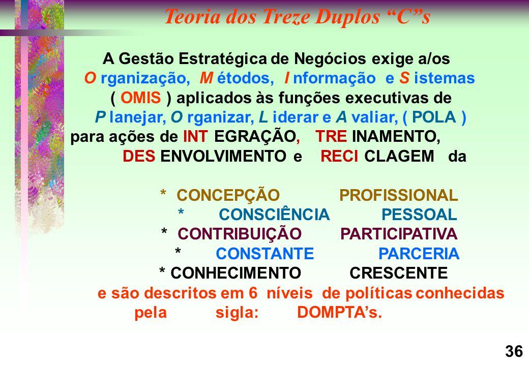 Teoria dos Treze Duplos C s A Gestão Estratégica de Negócios exige a/os O rganização, M étodos, I nformação e S istemas ( OMIS ) aplicados às funções executivas de P lanejar, O rganizar, L iderar e A valiar, ( POLA ) para ações de INT EGRAÇÃO, TRE INAMENTO, DES ENVOLVIMENTO e RECI CLAGEM da *CONCEPÇÃO PROFISSIONAL *CONSCIÊNCIA PESSOAL *CONTRIBUIÇÃO PARTICIPATIVA *CONSTANTEPARCERIA * CONHECIMENTO CRESCENTE e são descritos em 6 níveis de políticas conhecidas pela sigla: DOMPTA's.