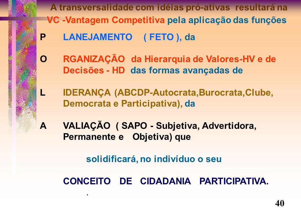 A transversalidade com idéias pró-ativas resultará na VC -Vantagem Competitiva pela aplicação das funções PLANEJAMENTO ( FETO ), da ORGANIZAÇÃO da Hierarquia de Valores-HV e de Decisões - HD das formas avançadas de LIDERANÇA (ABCDP-Autocrata,Burocrata,Clube, Democrata e Participativa), da AVALIAÇÃO ( SAPO - Subjetiva, Advertidora, Permanente e Objetiva) que solidificará, no indivíduo o seu CONCEITO DE CIDADANIA PARTICIPATIVA..
