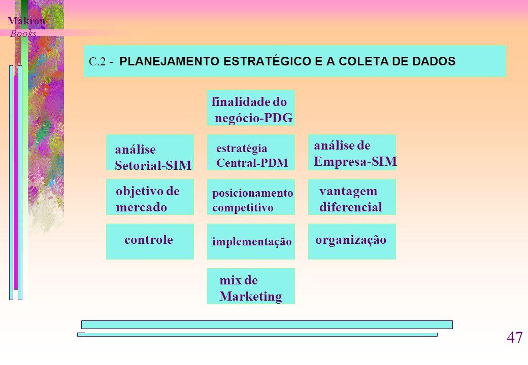 C.2 - PLANEJAMENTO ESTRATÉGICO E A COLETA DE DADOS finalidade do negócio-PDG análise Setorial-SIM estratégia Central-PDM análise de Empresa-SIM objetivo de mercado posicionamento competitivo vantagem diferencial controle implementação organização mix de Marketing Makron Books 47