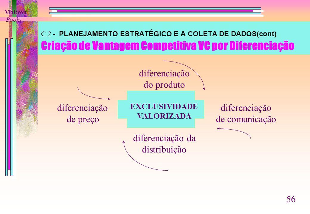C.2 - PLANEJAMENTO ESTRATÉGICO E A COLETA DE DADOS(cont) Criação de Vantagem Competitiva VC por Diferenciação diferenciação do produto EXCLUSIVIDADE VALORIZADA diferenciação da distribuição diferenciação de preço diferenciação de comunicação Makron Books 56