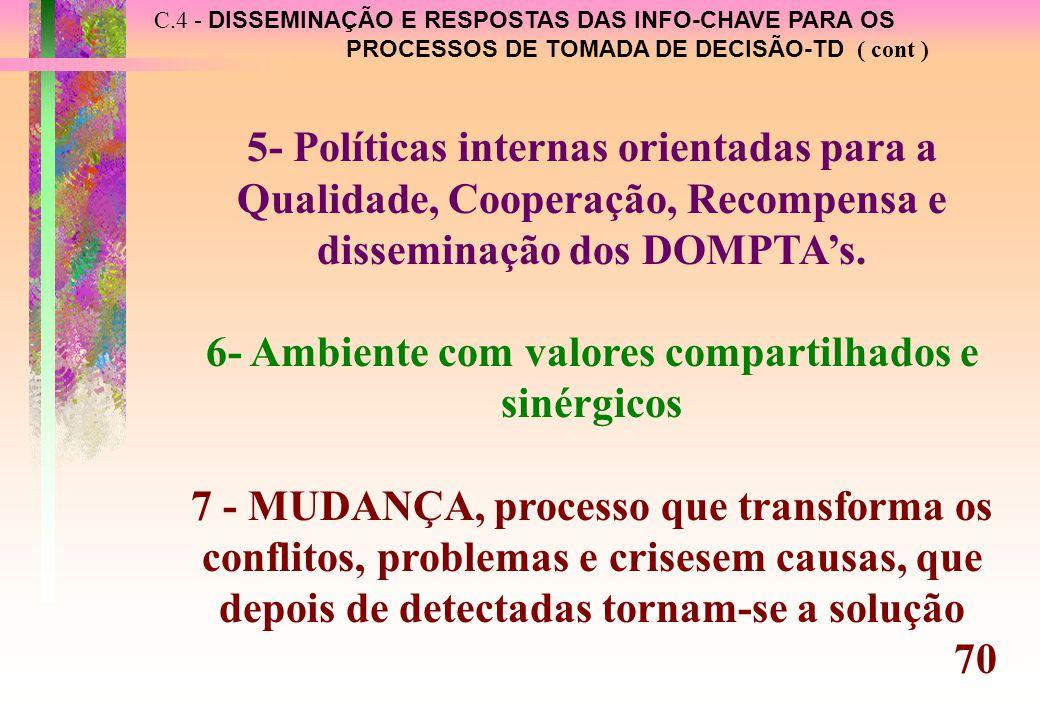 C.4 - DISSEMINAÇÃO E RESPOSTAS DAS INFO-CHAVE PARA OS PROCESSOS DE TOMADA DE DECISÃO-TD ( cont ) 5- Políticas internas orientadas para a Qualidade, Cooperação, Recompensa e disseminação dos DOMPTA's.