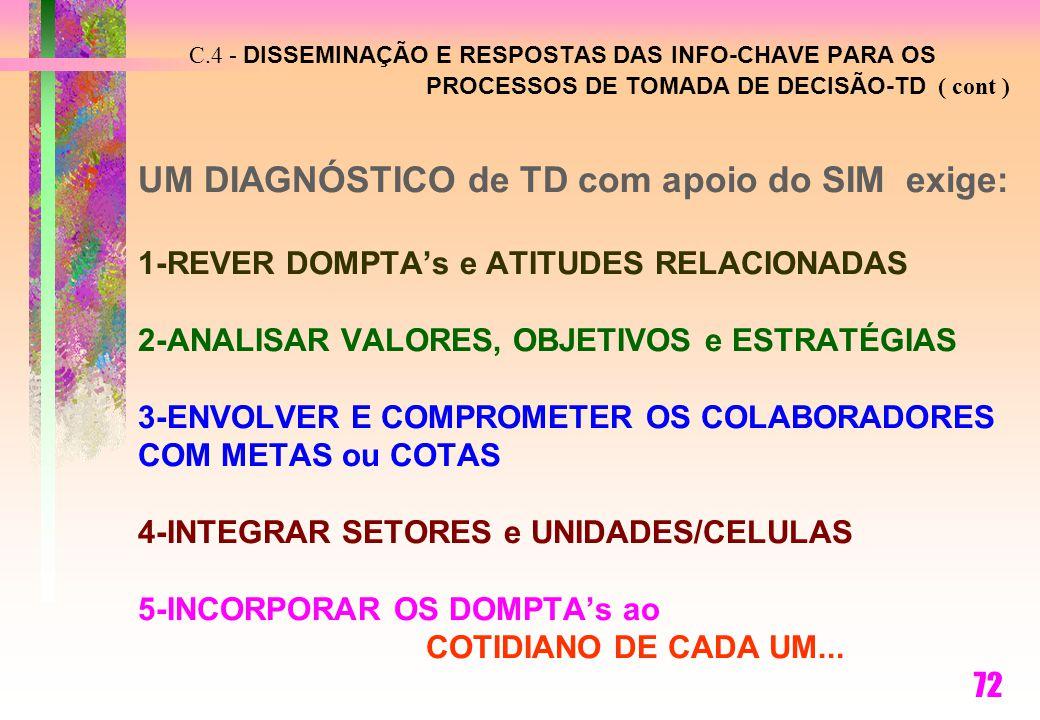 C.4 - DISSEMINAÇÃO E RESPOSTAS DAS INFO-CHAVE PARA OS PROCESSOS DE TOMADA DE DECISÃO-TD ( cont ) UM DIAGNÓSTICO de TD com apoio do SIM exige: 1-REVER DOMPTA's e ATITUDES RELACIONADAS 2-ANALISAR VALORES, OBJETIVOS e ESTRATÉGIAS 3-ENVOLVER E COMPROMETER OS COLABORADORES COM METAS ou COTAS 4-INTEGRAR SETORES e UNIDADES/CELULAS 5-INCORPORAR OS DOMPTA's ao COTIDIANO DE CADA UM...