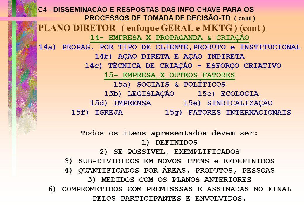 C4 - DISSEMINAÇÃO E RESPOSTAS DAS INFO-CHAVE PARA OS PROCESSOS DE TOMADA DE DECISÃO-TD ( cont ) PLANO DIRETOR ( enfoque GERAL e MKTG ) (cont ) 14- EMPRESA X PROPAGANDA & CRIAÇÃO 14a)PROPAG.