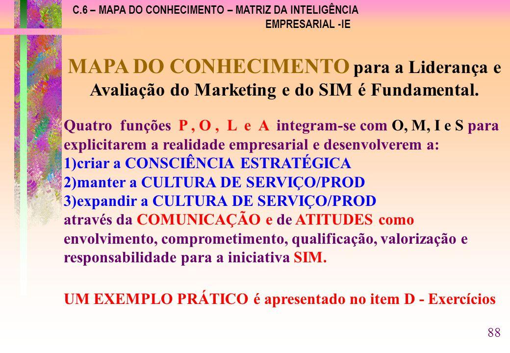 C.6 – MAPA DO CONHECIMENTO – MATRIZ DA INTELIGÊNCIA EMPRESARIAL -IE MAPA DO CONHECIMENTO para a Liderança e Avaliação do Marketing e do SIM é Fundamental.