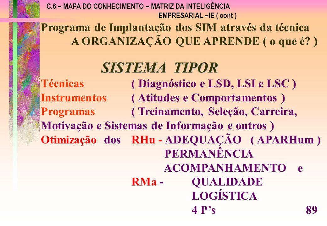 C.6 – MAPA DO CONHECIMENTO – MATRIZ DA INTELIGÊNCIA EMPRESARIAL –IE ( cont ) Programa de Implantação dos SIM através da técnica A ORGANIZAÇÃO QUE APRENDE ( o que é.