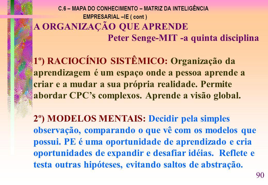 C.6 – MAPA DO CONHECIMENTO – MATRIZ DA INTELIGÊNCIA EMPRESARIAL –IE ( cont ) A ORGANIZAÇÃO QUE APRENDE Peter Senge-MIT -a quinta disciplina 1º) RACIOCÍNIO SISTÊMICO: Organização da aprendizagem é um espaço onde a pessoa aprende a criar e a mudar a sua própria realidade.