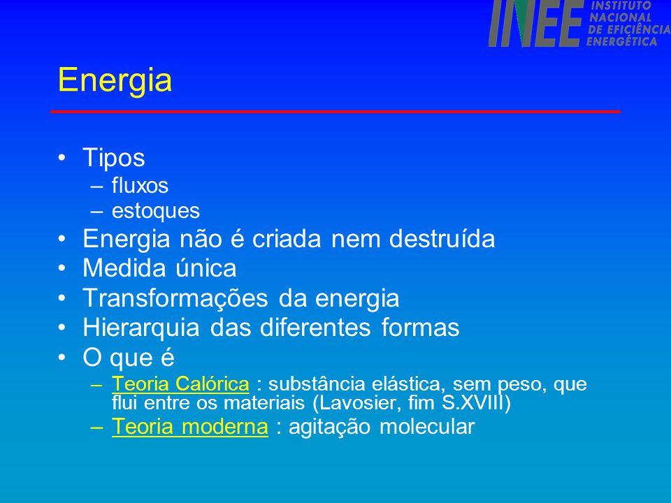 Eficiência dos equipamentos - conceito Perdas Eletricidade Luz Perdas Gasolina Movimento EQUIPA- MENTO P S E 1 a Lei : E = S + P Eficiência 2 a Lei :  < 1