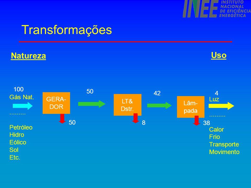 Economia de escopo : co-geração Caldeira 59 9 35 50 Co- geração 100 15 Geração Central 100 58 7 159