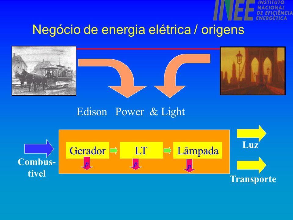Negócio da energia elétrica Combus- tível Tecnologia Produção/Tr Gerador p LT p Lâmpada p Luz Tecnologia Uso Final