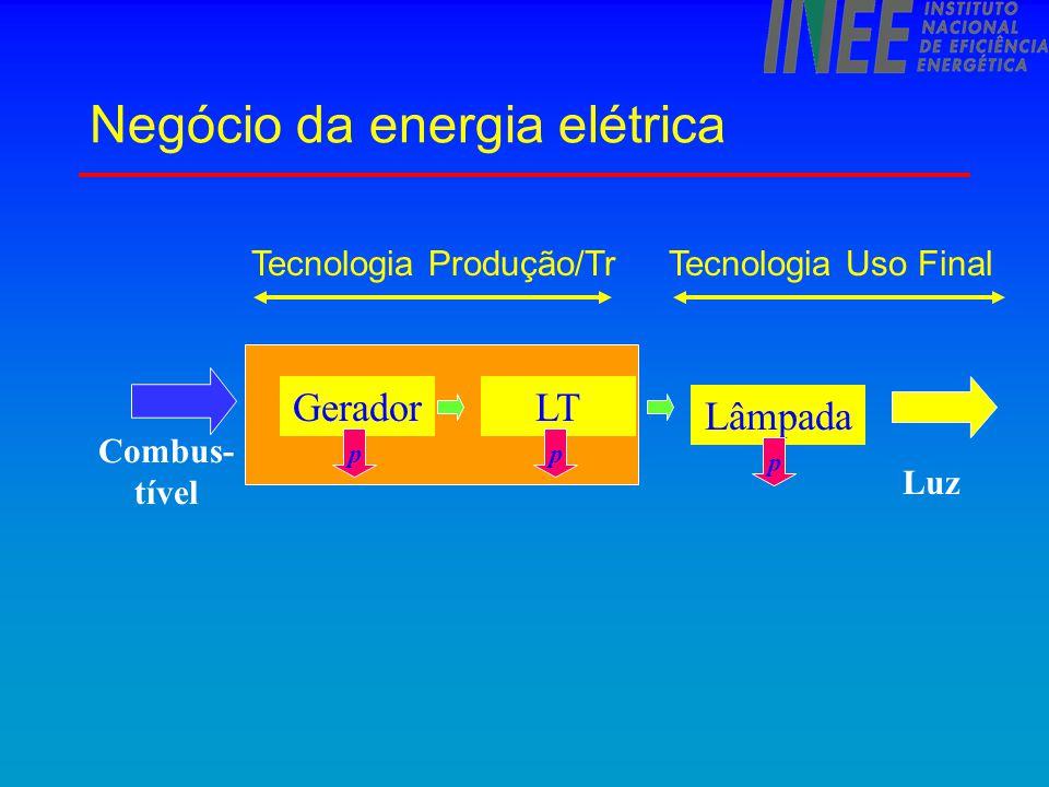 PRODUTO Decisões individuais Auto-regulação Economias de escopo / eficiência Menos capacidade de soluções unilaterais GT/D C C C