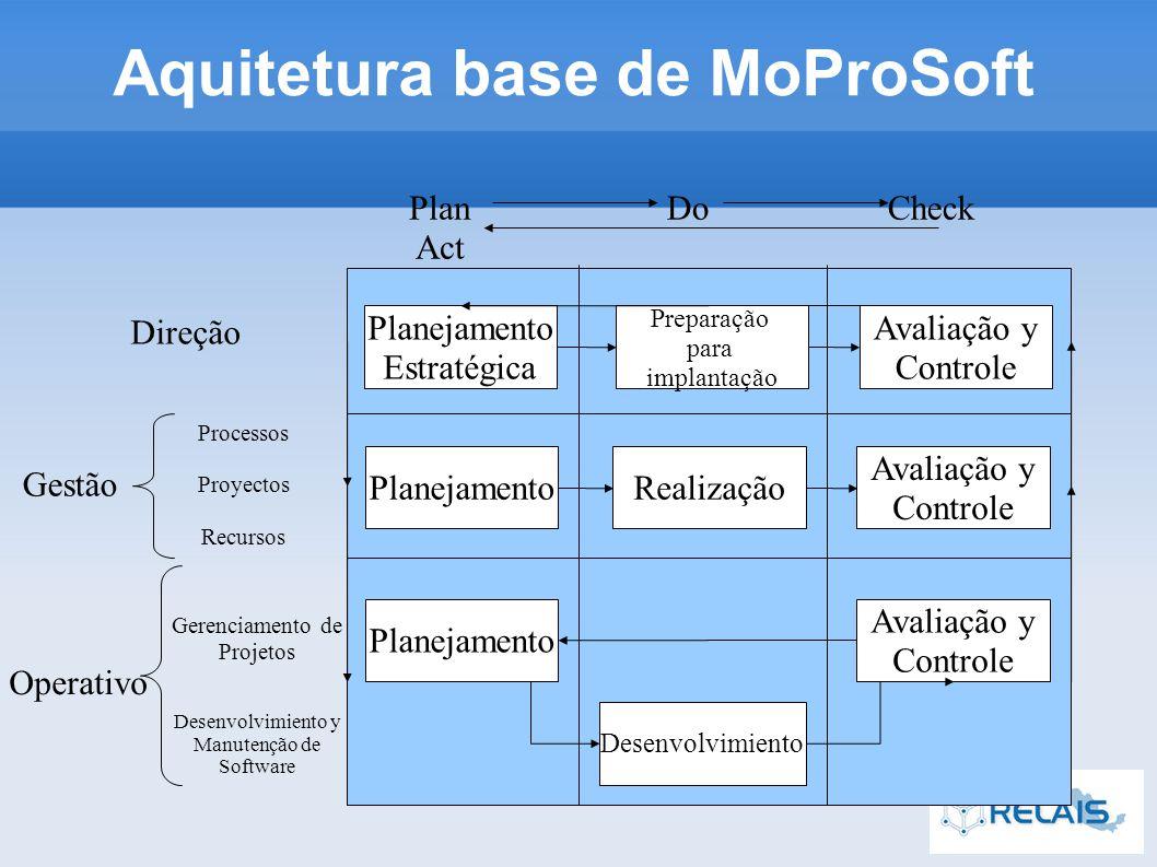 Aquitetura base de MoProSoft Plan Act DoCheck Direção Gestão Operativo Planejamento Estratégica Preparação para implantação Avaliação y Controle PlanejamentoRealização Avaliação y Controle Planejamento Desenvolvimiento Avaliação y Controle Processos Proyectos Recursos Gerenciamento de Projetos Desenvolvimiento y Manutenção de Software