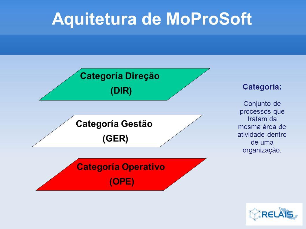 Aquitetura de MoProSoft Categoría: Conjunto de processos que tratam da mesma área de atividade dentro de uma organização.