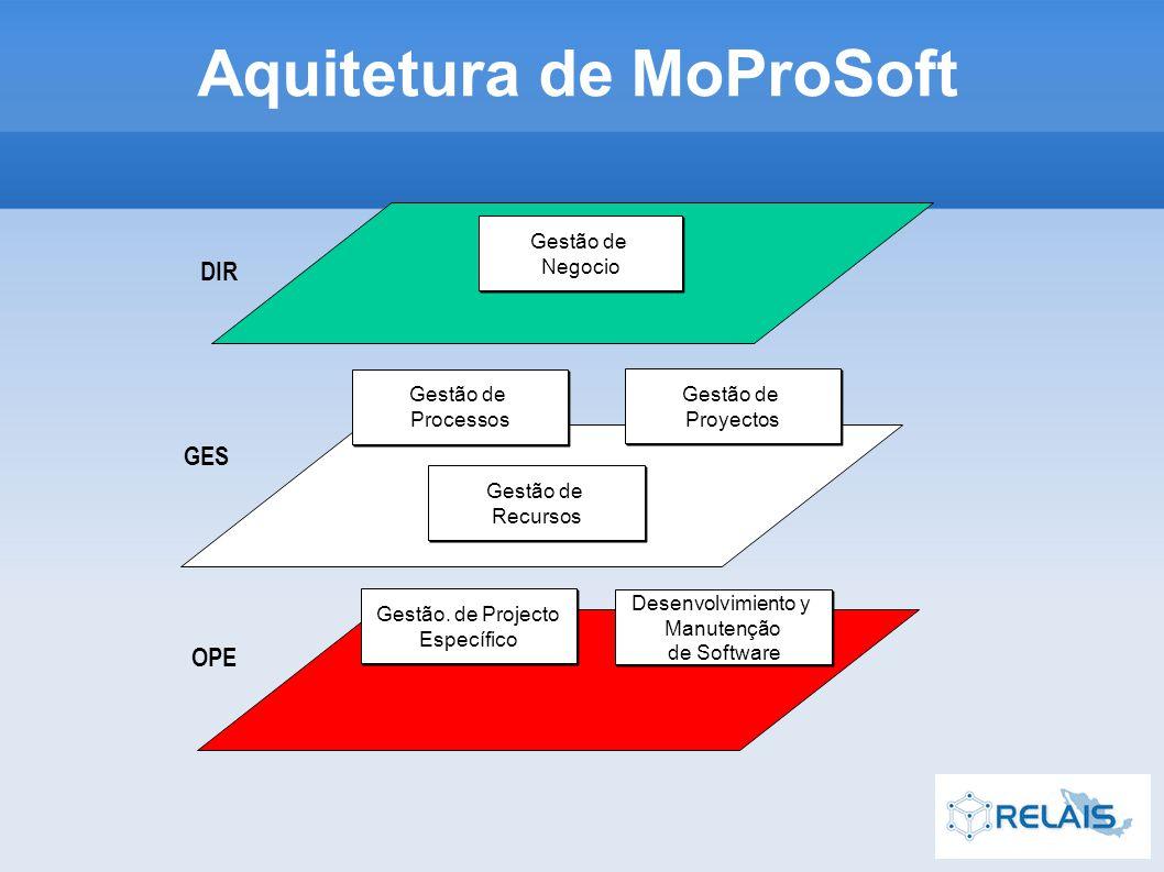 Aquitetura de MoProSoft Gestão de Negocio Gestão de Negocio GES Gestão de Proyectos Gestão de Proyectos Gestão de Recursos Gestão de Recursos OPE Desenvolvimiento y Manutenção de Software Desenvolvimiento y Manutenção de Software DIR Gestão de Processos Gestão de Processos Gestão.