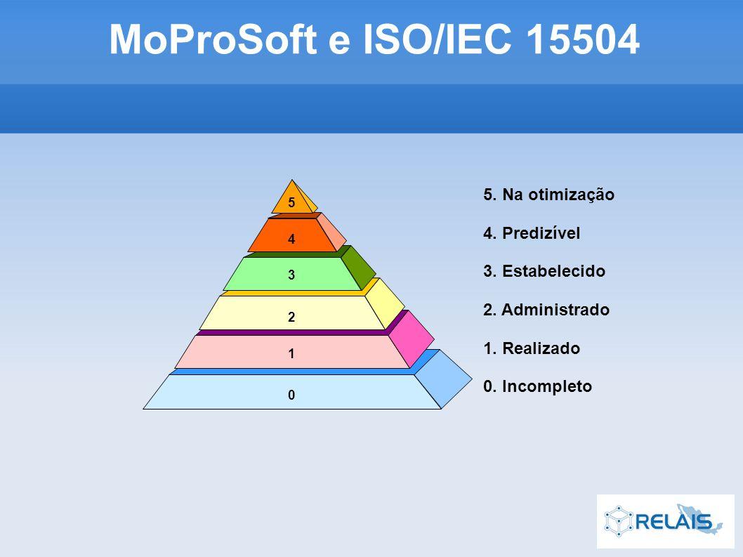 MoProSoft e ISO/IEC 15504 5 4 3 2 1 0 5. Na otimização 4.