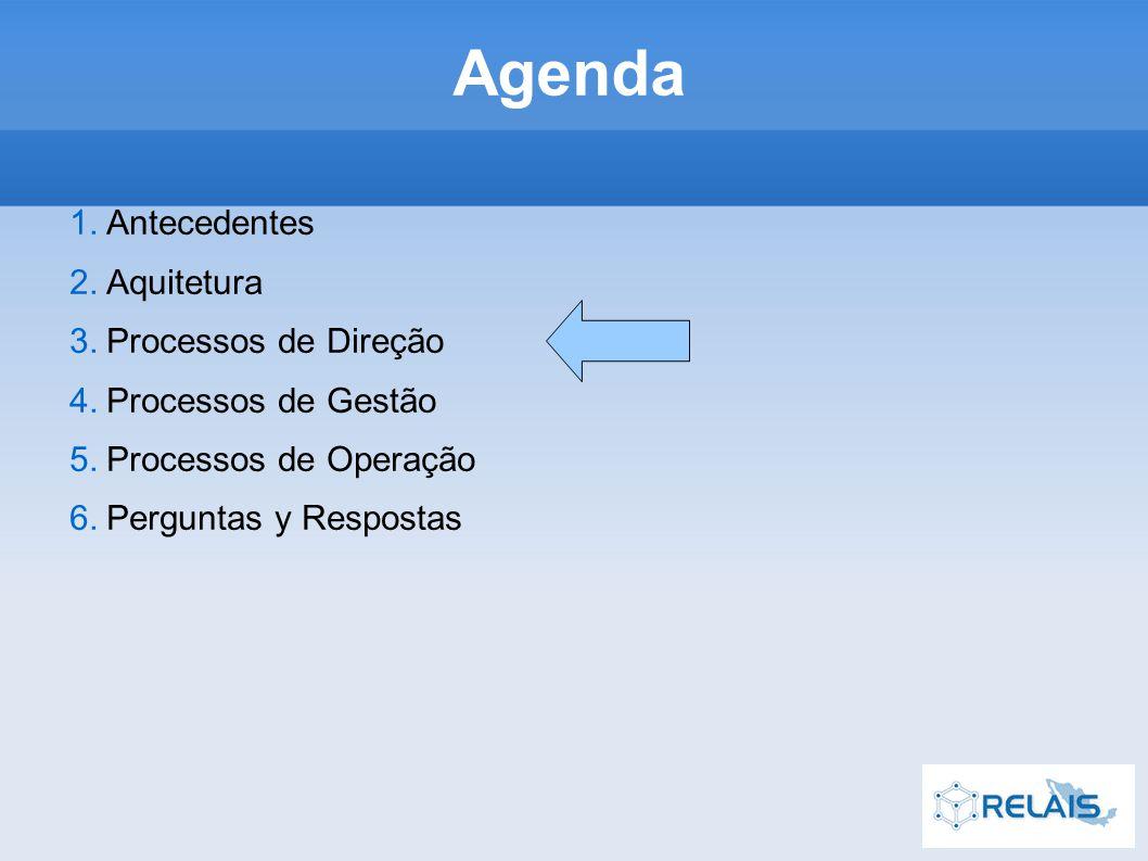 Agenda 1.Antecedentes 2.Aquitetura 3.Processos de Direção 4.Processos de Gestão 5.Processos de Operação 6.Perguntas y Respostas