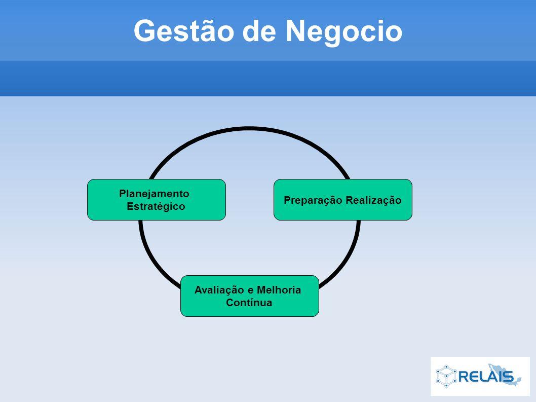 Planejamento Estratégico Preparação Realização Avaliação e Melhoria Contínua Gestão de Negocio