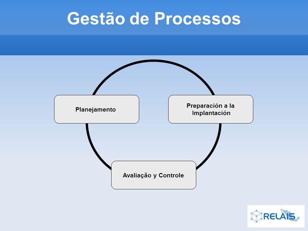 Preparación a la Implantación Avaliação y Controle Planejamento Gestão de Processos